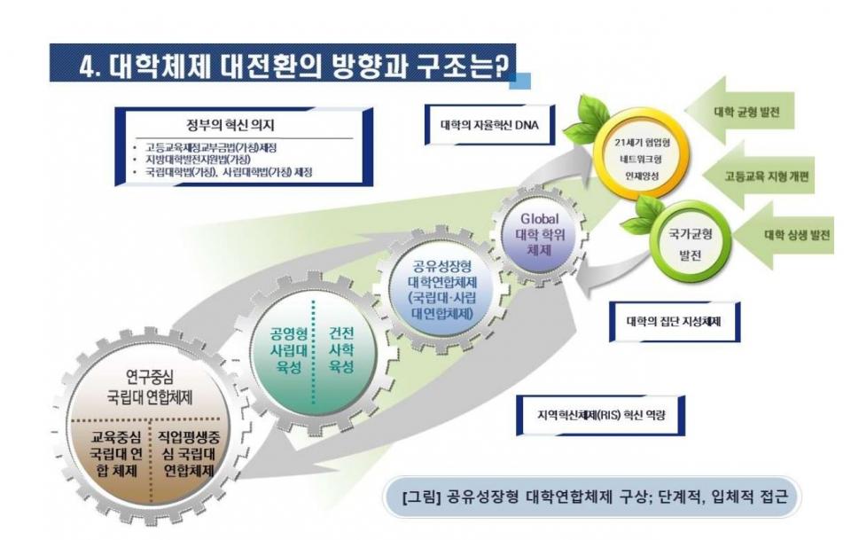 반상진 전북대 교수가 제안한 '한국식 공유성장형 대학연합체제'의 단계적 발전 계획. 출처=민교협