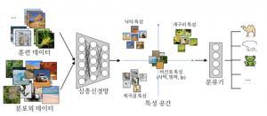 KAIST, 소량의 데이터로 심층 학습(딥러닝) 정확도 향상 기술 발표